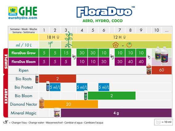 Düngeschema Flora Duo