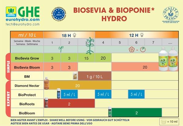 BioSeviaBloom