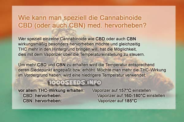 Cannabinoide und Temperatur