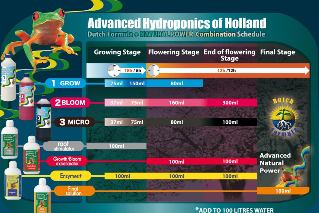 Advanced-Hydroponics-Duengeschema