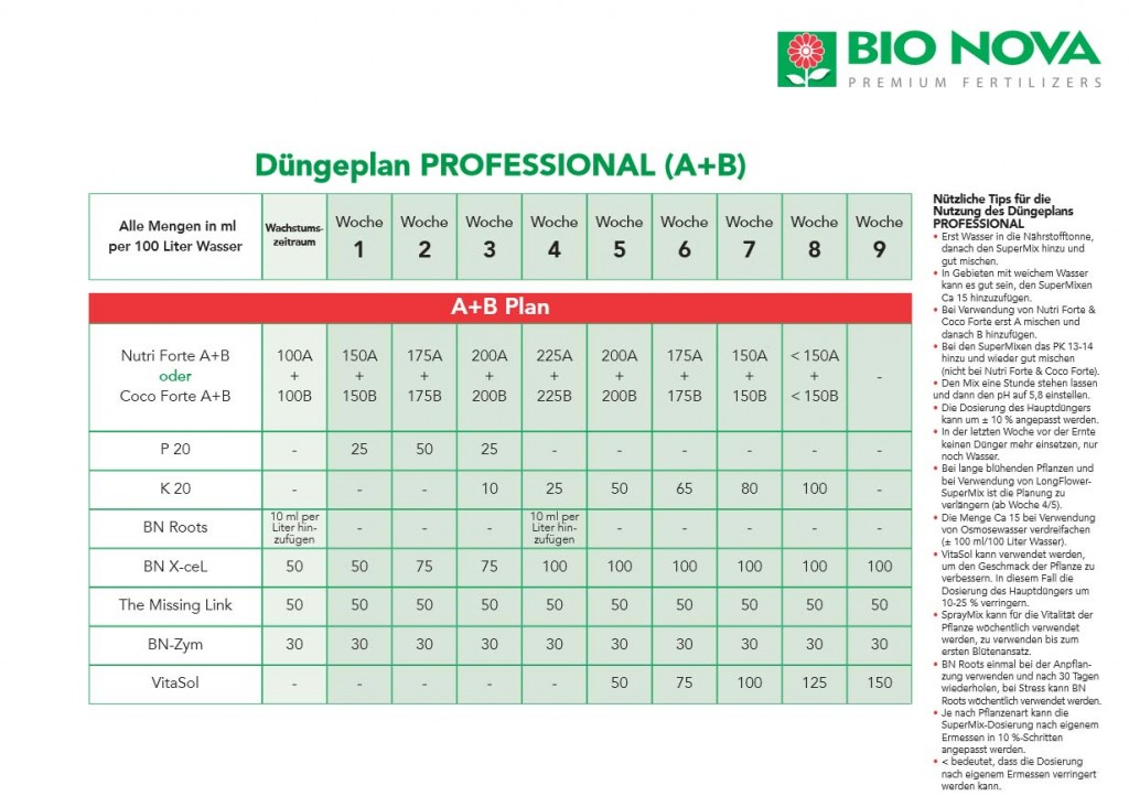 Bio Nova Professional A+B