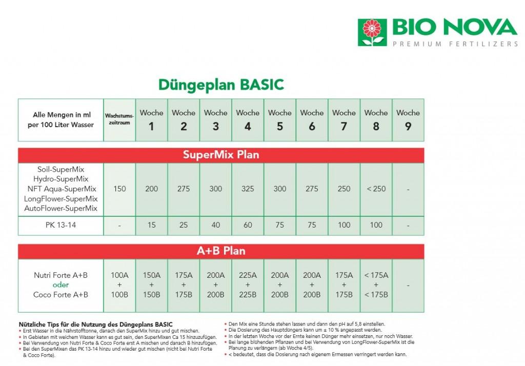 Düngeschema Bio Nova basic