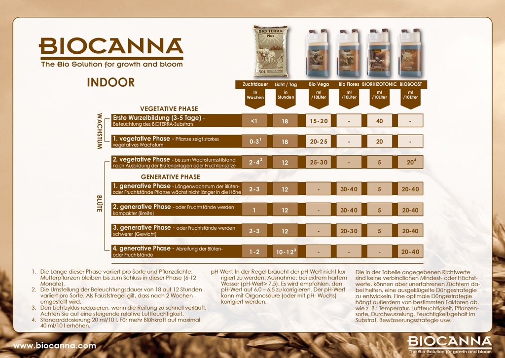 Düngeschema Biocanna
