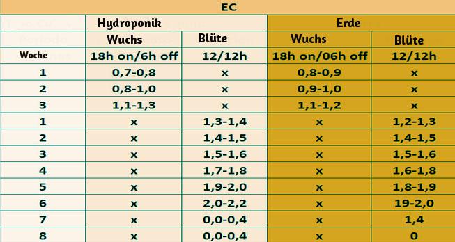 EC-Wert beim Cannabisanbau