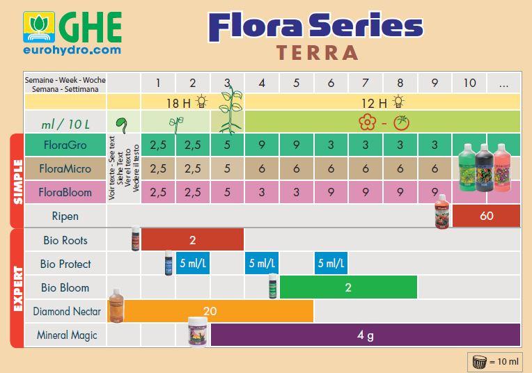 GHE Flora Terra