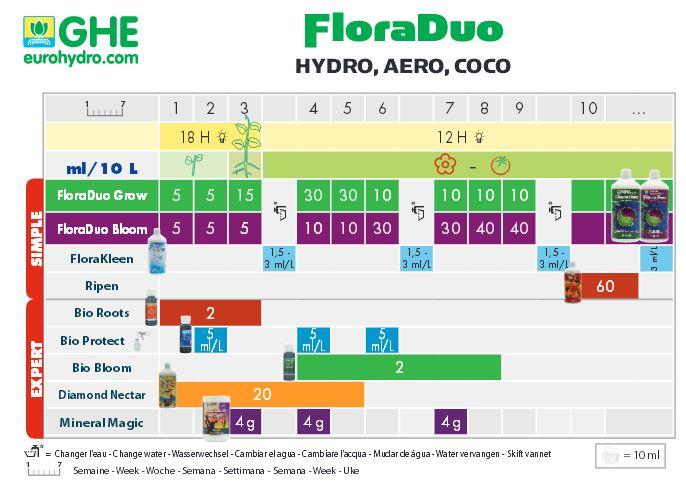 GHE FloraDuo Hydro, Coco