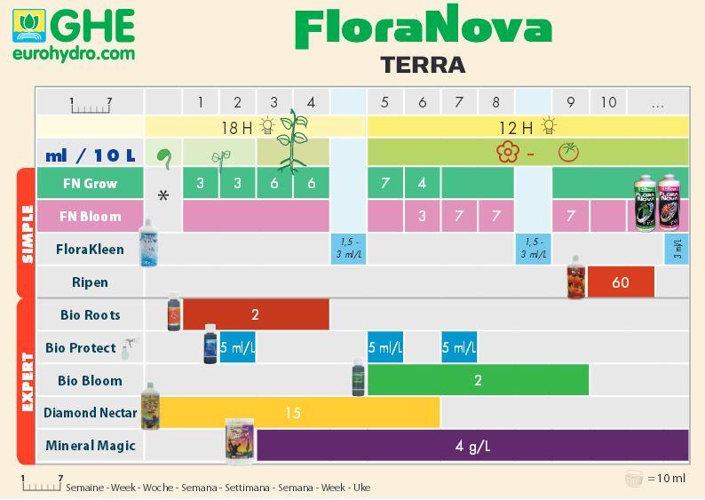 GHE FloraNova Terra