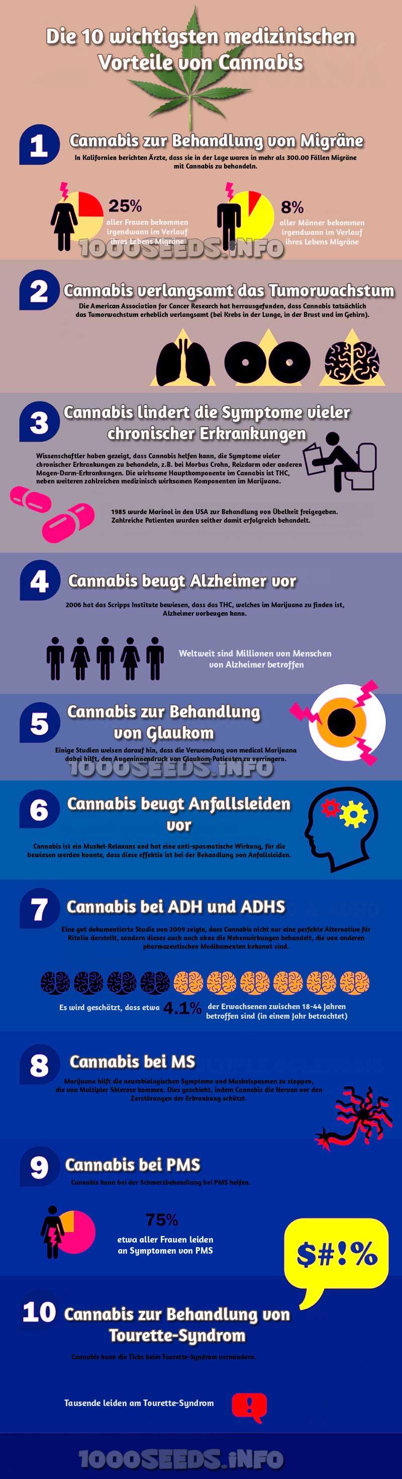Info medizinische Vorteile von Cannabis