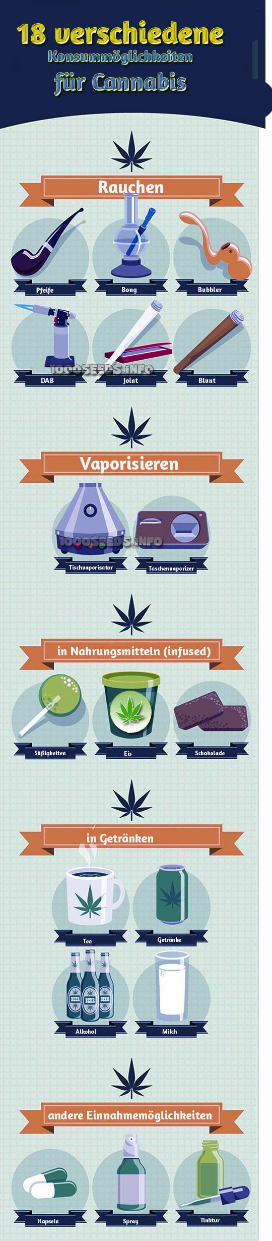 Anwendungsmöglichkeiten Cannabis