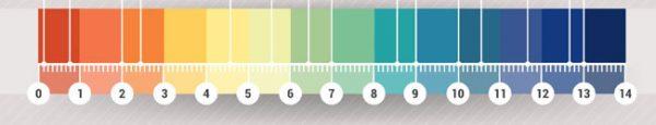 pH-Wert Cannabisanbau