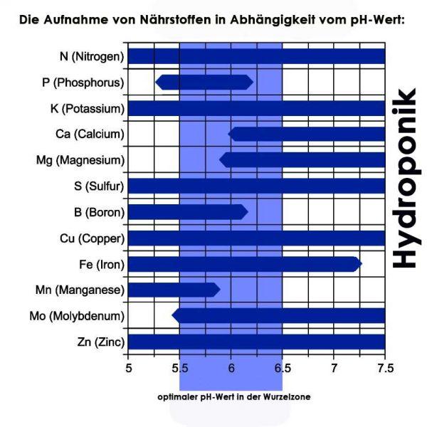 ph-wert-hydroponik